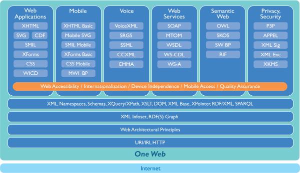W3c技术架构介绍